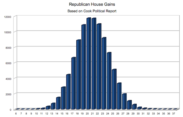 Simulating the House election via Cook [Updated]
