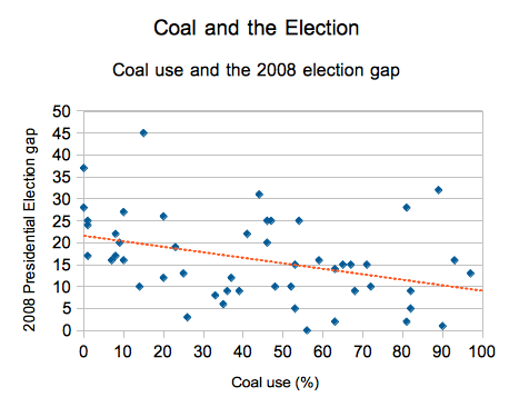 Coal and the 2008 election